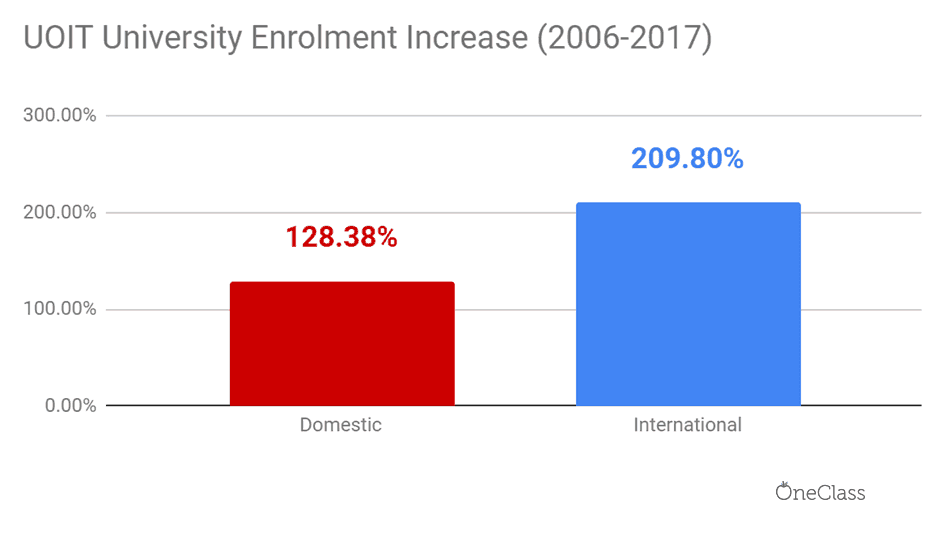 UOIT international enrolment has increased at a higher rate relative to domestic enrolment from 2006 to 2017