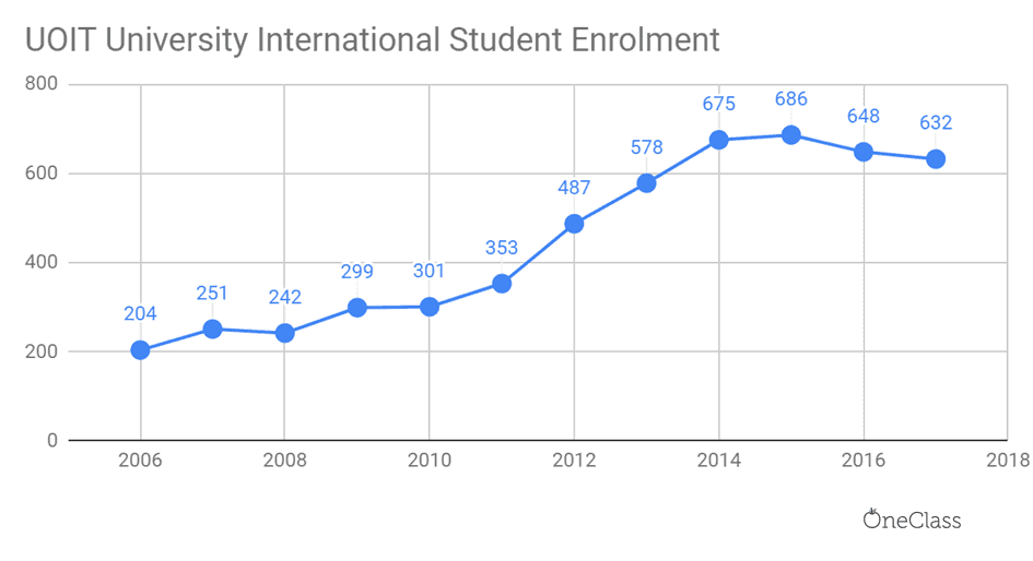 UOIT international student enrolment has been steadily increasing each year