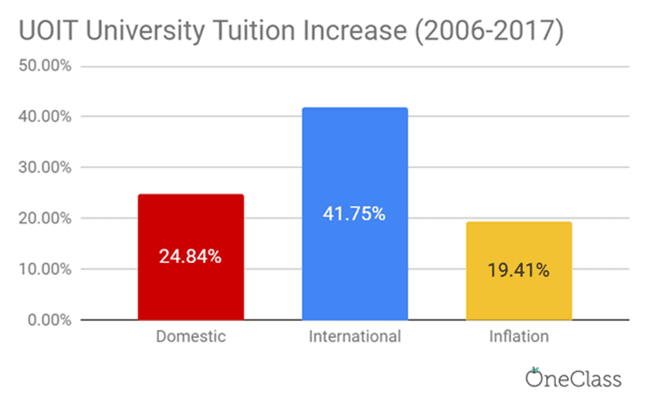 UOIT's international tuition fees increased more than domestic tuition fees and the inflation rate from 2006-2017 by a drastic amount.