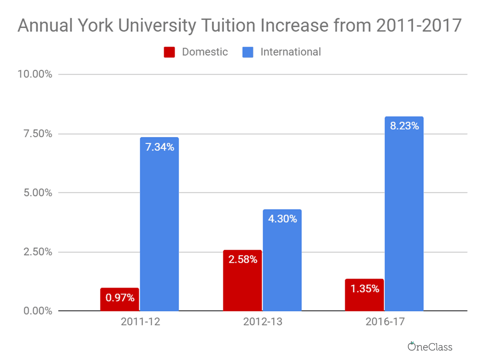 Comparing consecutive years, York consistently focused its efforts in increasing international tuition fees far more than domestic tuition.