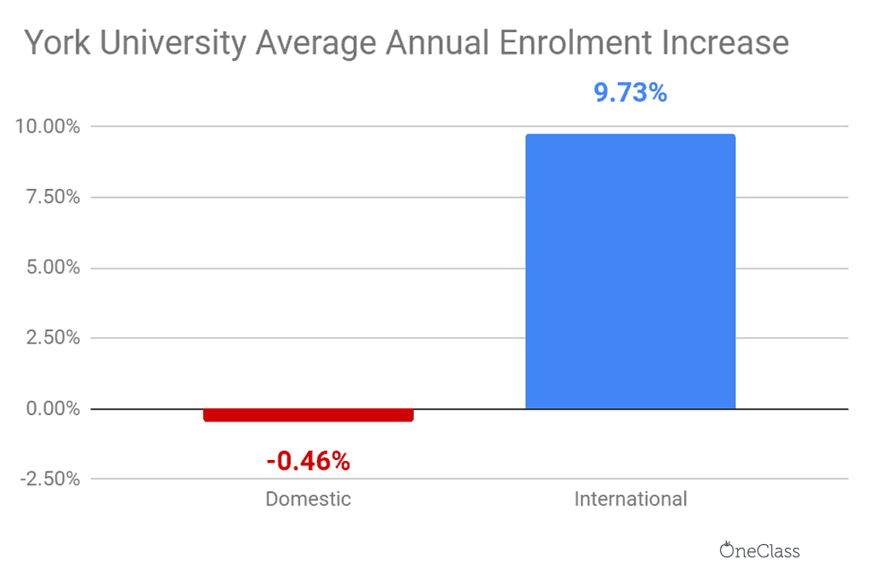 Each year, York has accepted about ten per cent more international students, while the number of enroled domestic students decreased 0.50 per cent yearly.