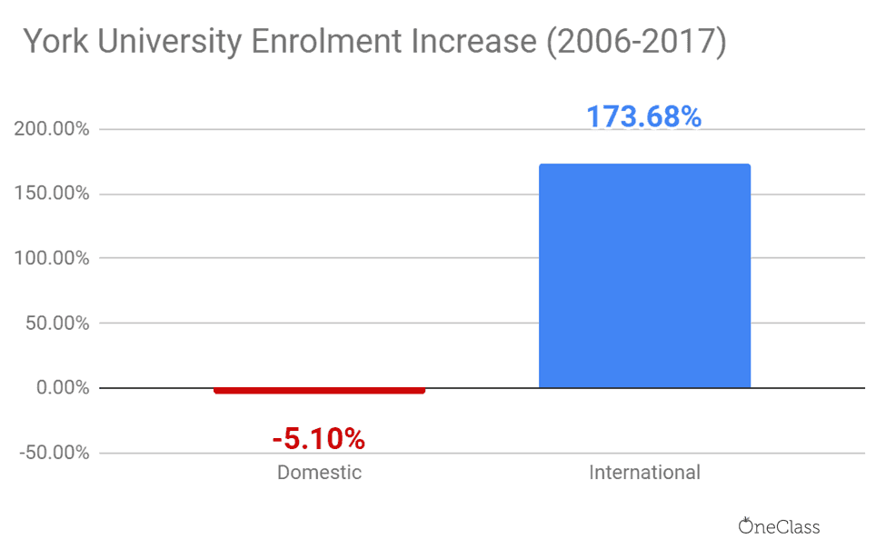 The number of enroled international York students almost tripled, while the number of domestic students remained stagnant.
