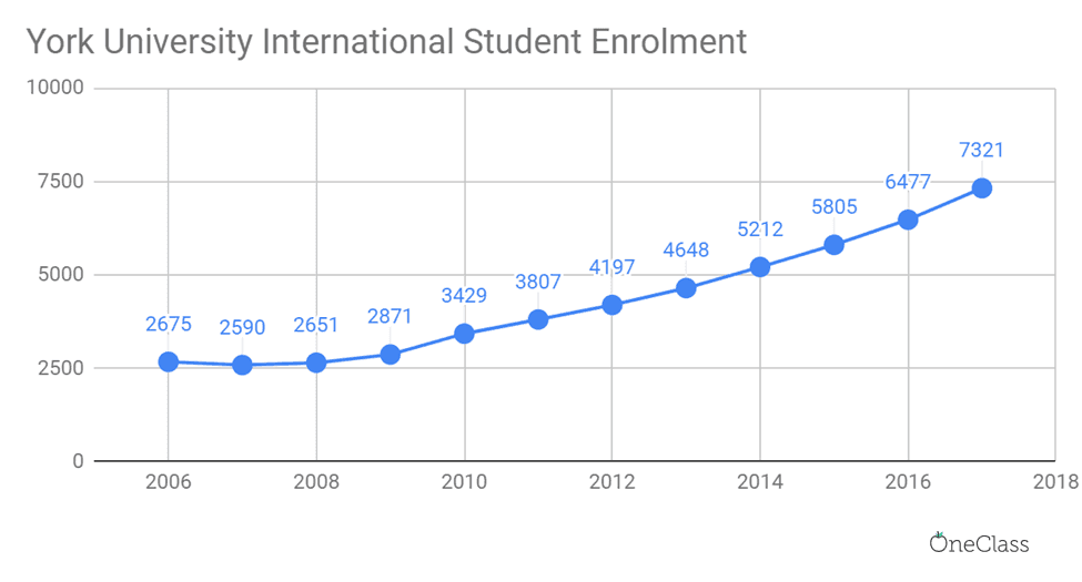 In 2017, there were over 2.5x more international students in York University than there were in 2006.