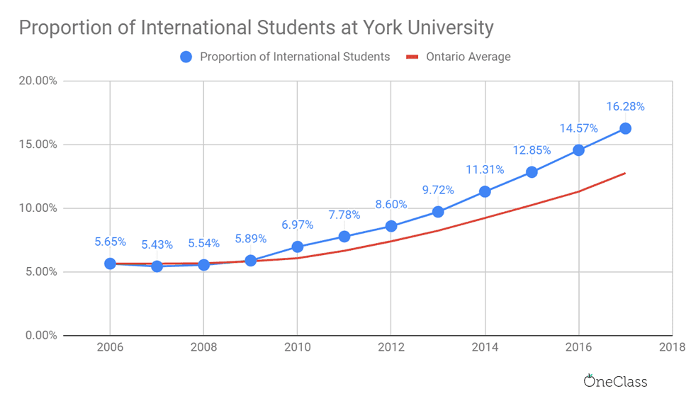 The proportion of international students at York University has been above the Ontario average since 2010, and the ratio hasn't stopped increasing since then.