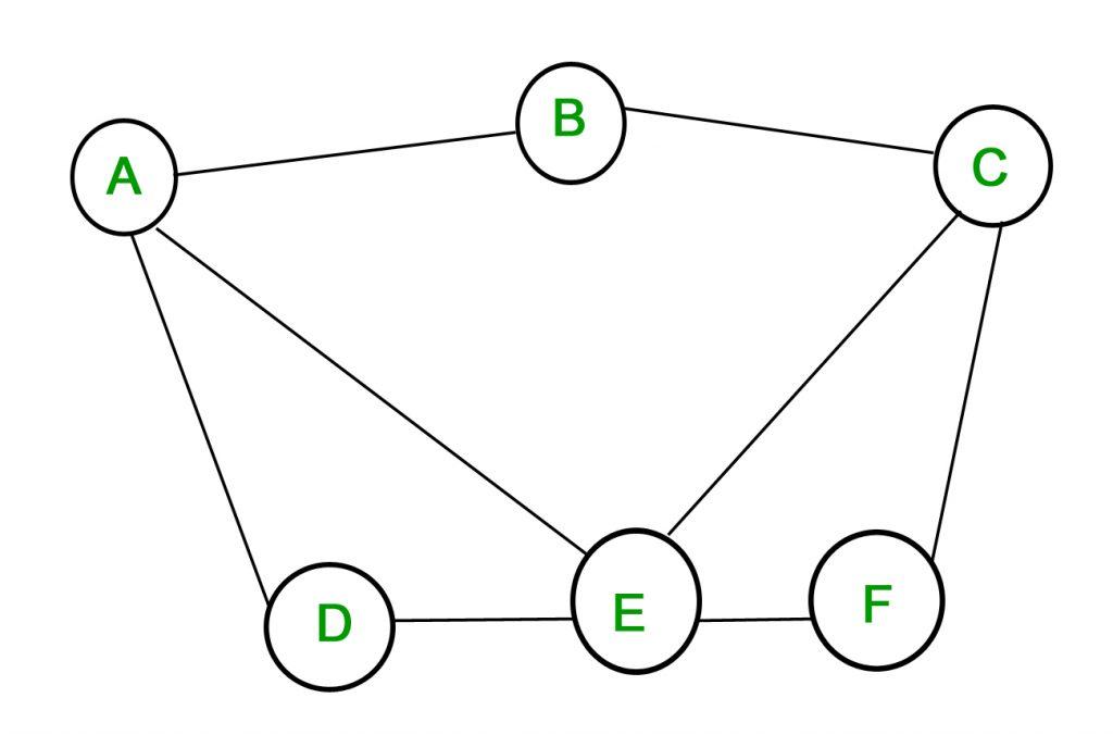 A simple graph in combinatorics