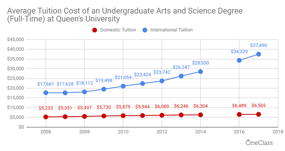international tuition at queen's university has been steadily increasing while domestic tuition has almost flatlined.