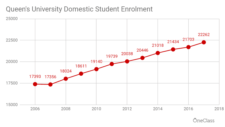queen's university domestic student enrolment has steadily increased as well.