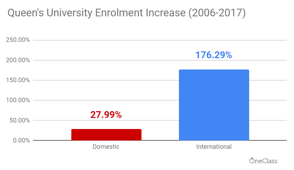 queen's university international enrolment has skyrocketed relative to domestic enrolment from 2006 to 2017