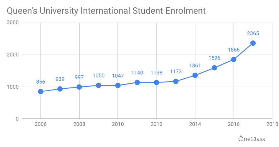 queen's university international student enrolment has been steadily increasing each year