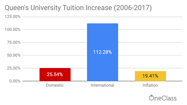 queen's University's international tuition fees increased more than domestic tuition fees and the inflation rate from 2006-2017 by a drastic amount.