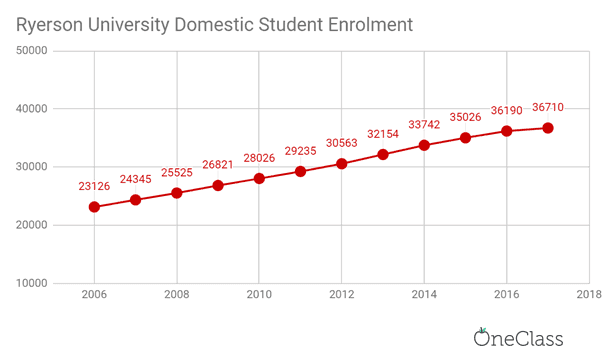 ryerson university domestic student enrolment has also been increasing each year