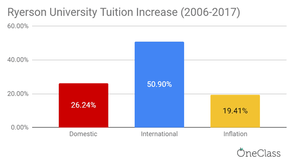 Ryerson University's international tuition fees increased more than domestic tuition fees and the inflation rate from 2006-2017 by a drastic amount.