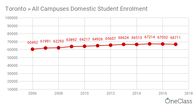 the university of toronto domestic student enrolment has also been increasing each year but at much slower rates than international enrolment