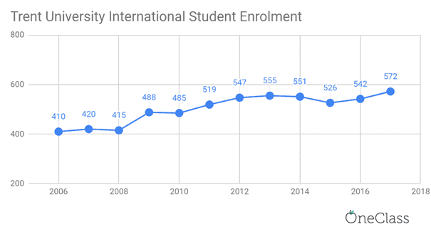 trent university international student enrolment has been steadily increasing each year