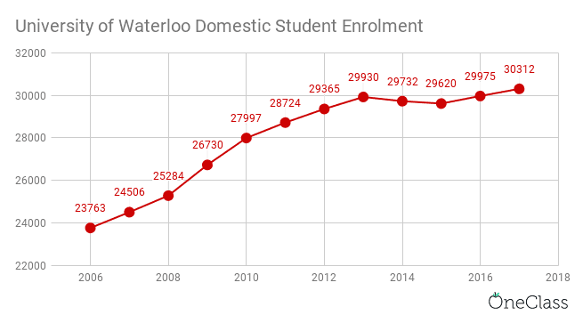university of waterloo domestic student enrolment has increased steadily until 2013 where it dipped and then increased only slightly