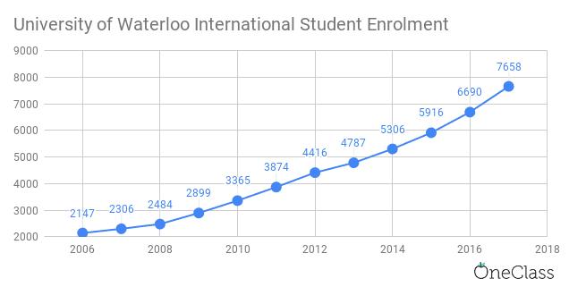 university of waterloo international student enrolment has been steadily increasing each year