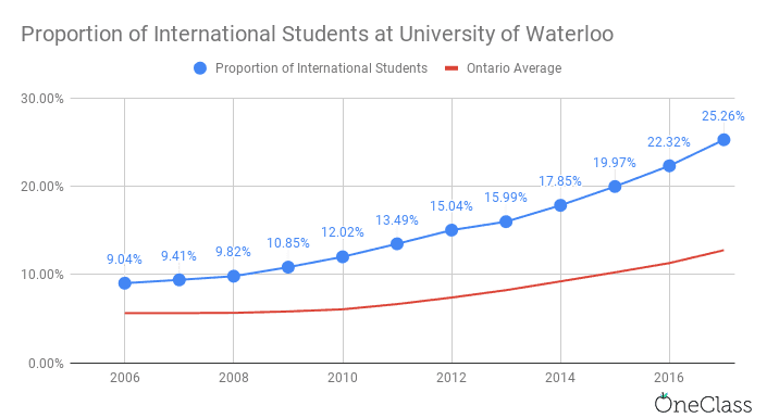 proportion of international students at university of waterloo has tripled in 12 years.