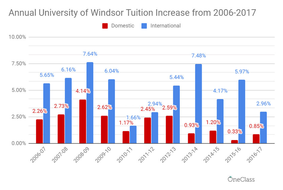 Windsor's increasing reliance on international students is clear when looking at the annual increase rates on a year-to-year basis.