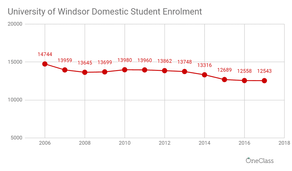 Domestic enrolment has actually dropped in 2006-2017.