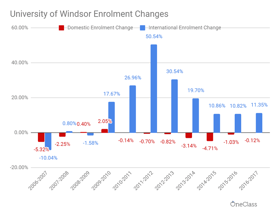 International enrolment grew at rates drastically higher than domestic enrolment year over year, particularly after 2009.