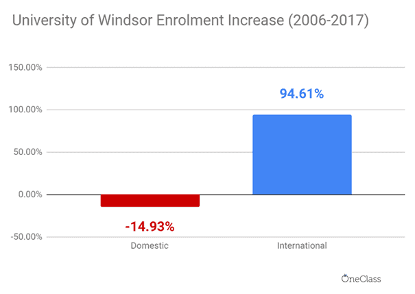 The increase in international enrolment was overwhelming, compared to domestic enrolment which decreased from 2006 to 2017.