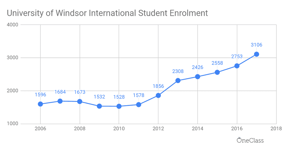 Since 2010, international student enrolment has steadily increased.