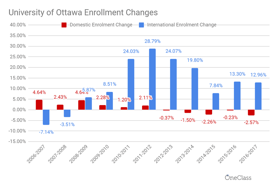 The university of ottawa has favored for over 10 years the increase of international enrolment over domestic enrolment.