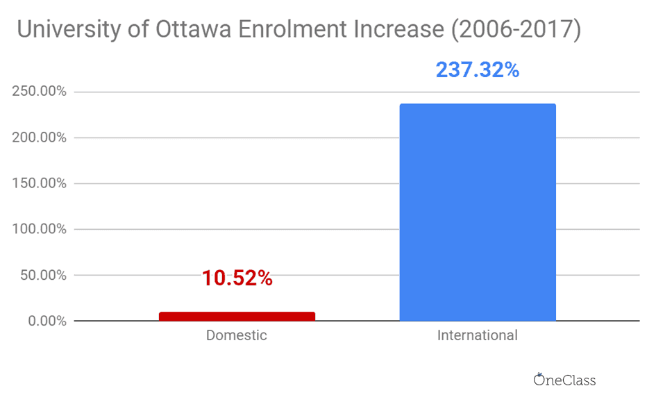 In 2006-2017, the increase in international student enrolment in Ottawa was over 22 times higher than domestic student enrolment.
