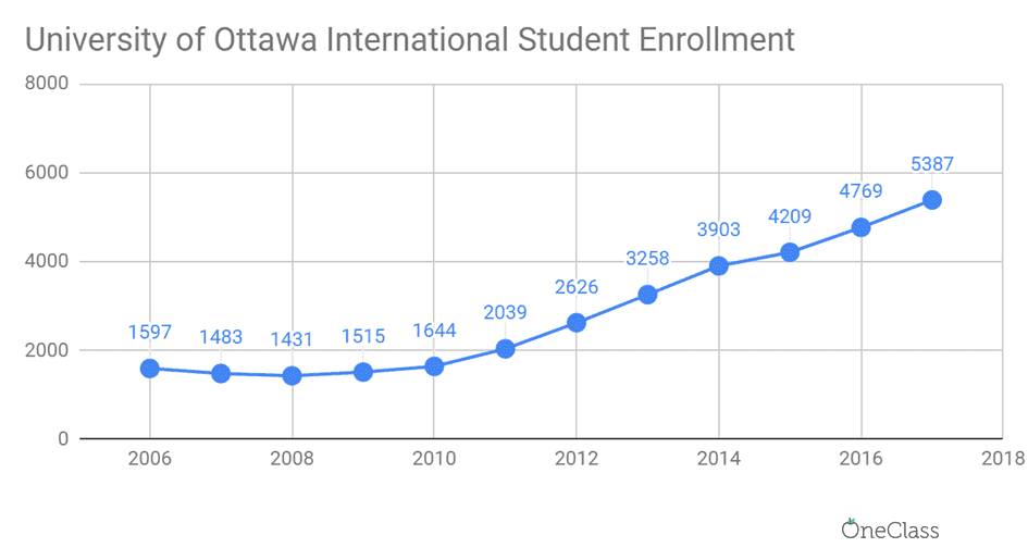 The number of international students enrolled to Ottawa has increased from 1,597 in 2006 to 5,387 in 2017.