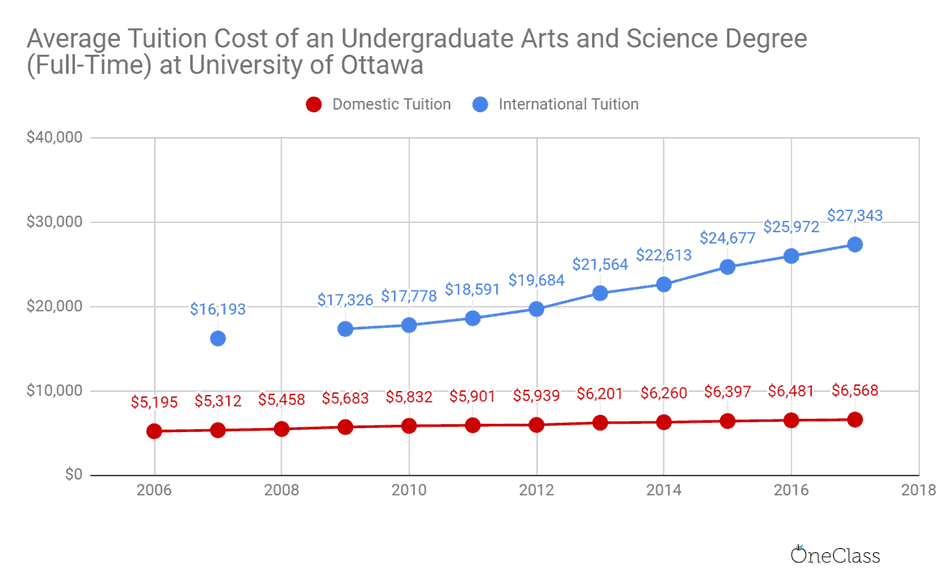 The rate at which Ottawa rose international tuition costs was far higher than for domestic students.