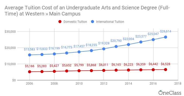 Each year at Western University, international tuition costs have increased at rates far higher than domestic tuition costs.
