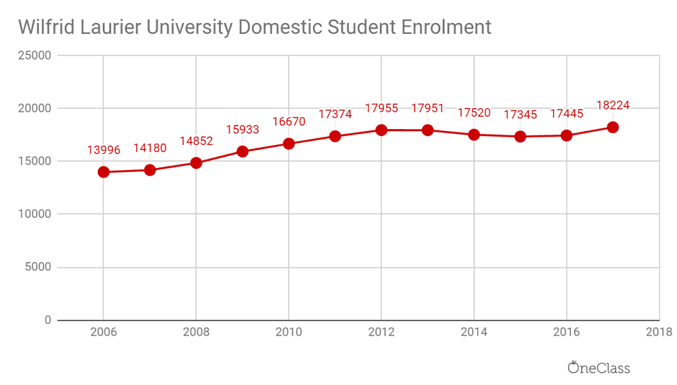 The number of domestic students in Wilfrid Laurier increased from 12,996 in 2006, to 18,224 in 2017.