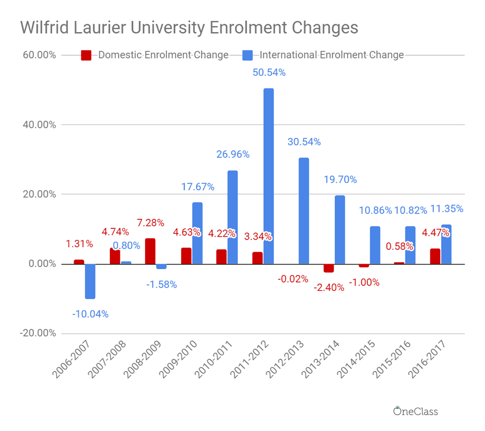 The annual international enrolment surpassed domestic enrolment most years in 2006-2017, at Wilfrid Laurier University.