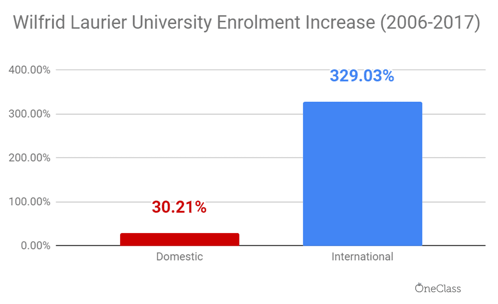 In 12 years, Wilfrid Laurier increased international and domestic tuition fees by 329.03 and 30.21 per cent, respectively.