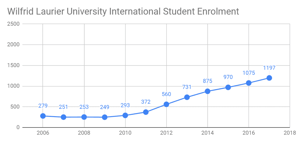 The number of international students in Wilfrid Laurier increased from 279 in 2006, to 1197 in 2017.