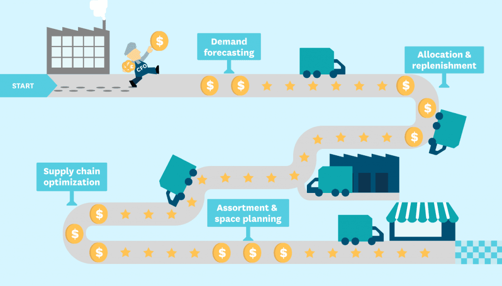 picture of a graphic that shows retail supply chain management in steps.