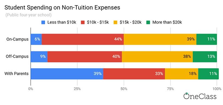 college student housing budget comparison