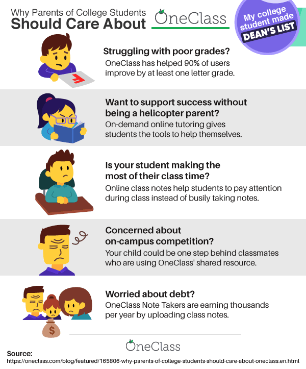 Learn five reasons why parents should care about OneClass