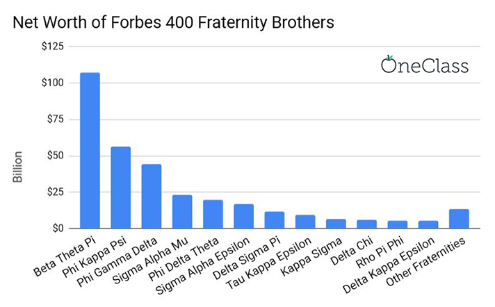 billionaire fraternity members net worth