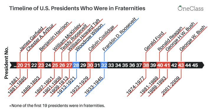 presidents who are fraternity members