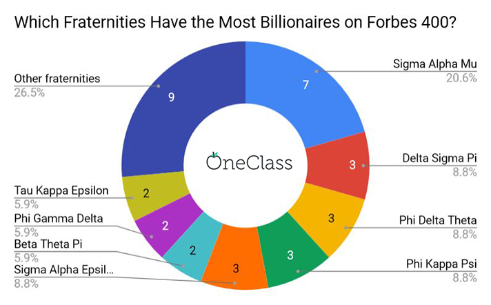 fraternity with the most billionaires