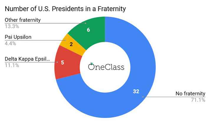 which fraternity most US Presidents