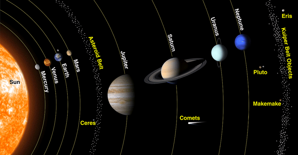 The sun, planets and the entire solar system in a diagram