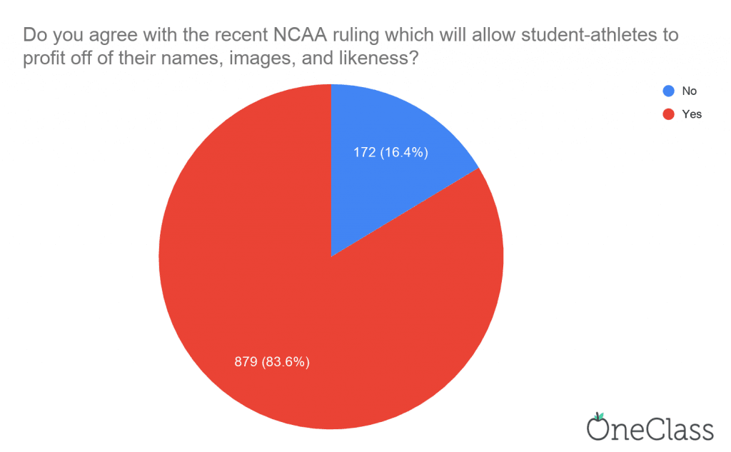study done by oneclass that shows that 16% of students don't agree with the recent NCAA ruling to allow college athletes to profit off of their names, images, and likeness.