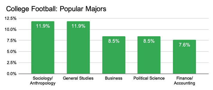 college football popular majors
