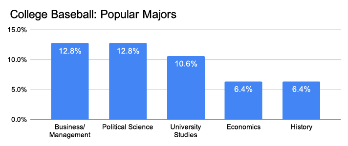 college baseball popular majors