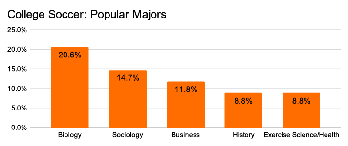 college soccer popular majors