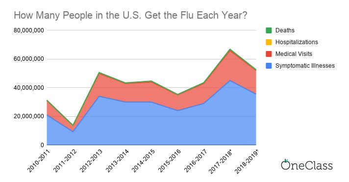 flu cases each year