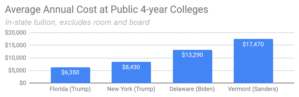 average annual cost at public 4-year colleges