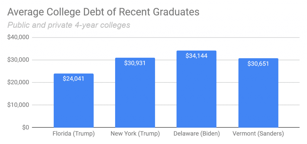 average college debt of recent graduates